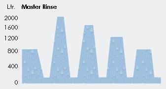 image_fabric_dyeing_machine_master_rinse