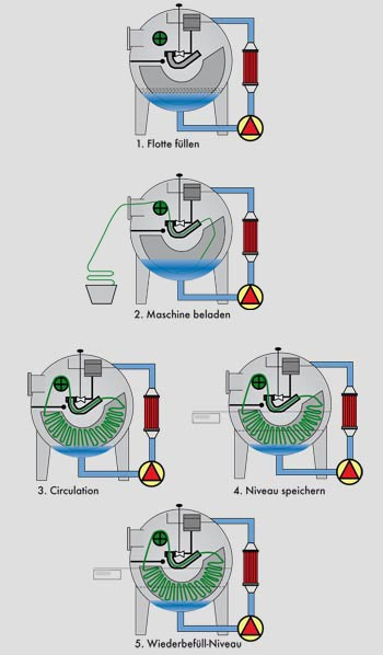 image_fm_fabric_dyeing_machine_fill_d
