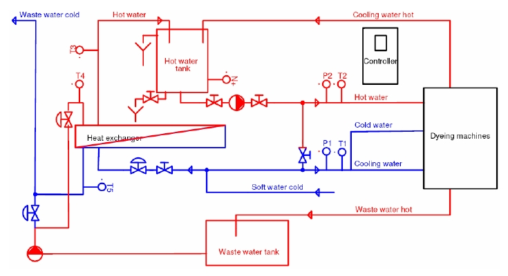 water supply system wss for supplying dyeing machines with